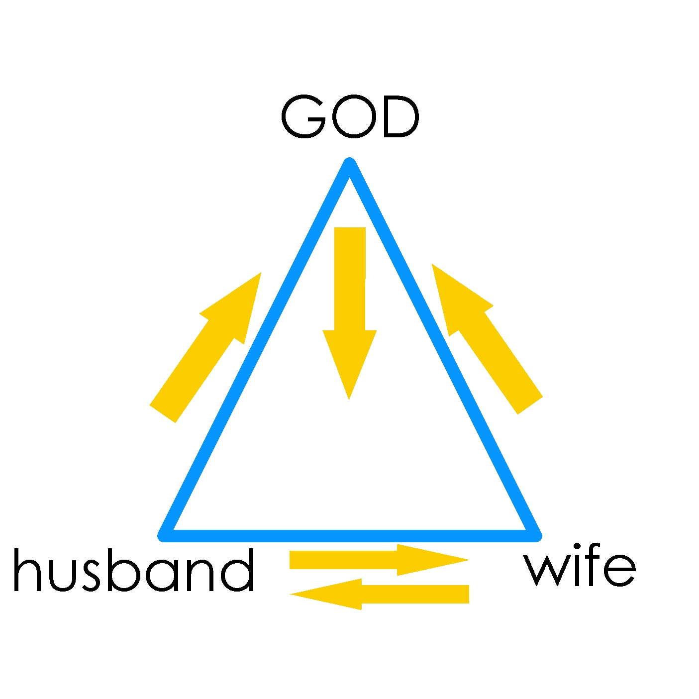 christian singles in triangle The eye of god in a triangle is still used in church architecture and christian art to symbolise the trinity and god's omnipresence and divine providence.